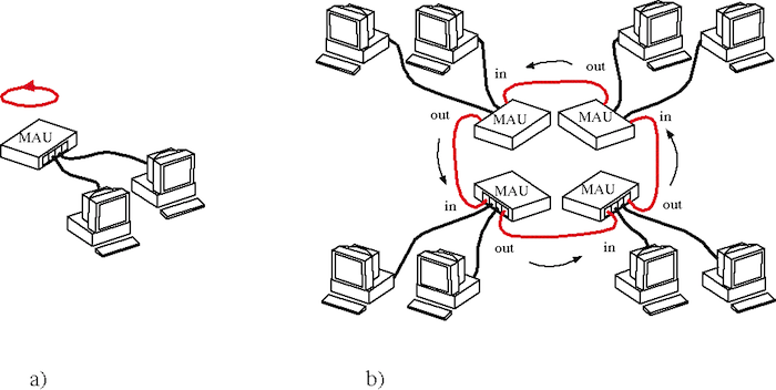 Token Ring Local Area Network Technology