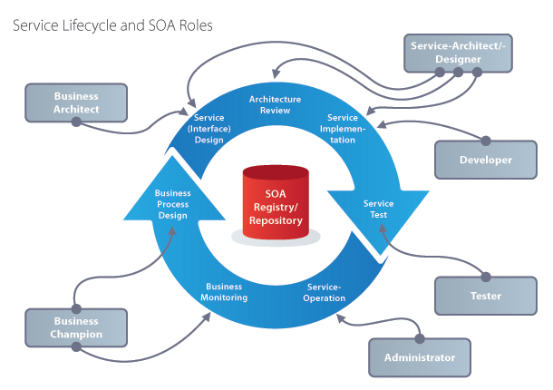 How Service Oriented Architecture Ties Cloud Computing