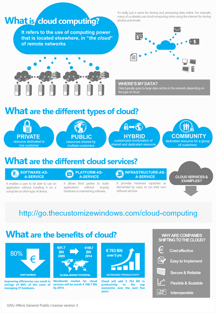 Outsourcing to Public Cloud