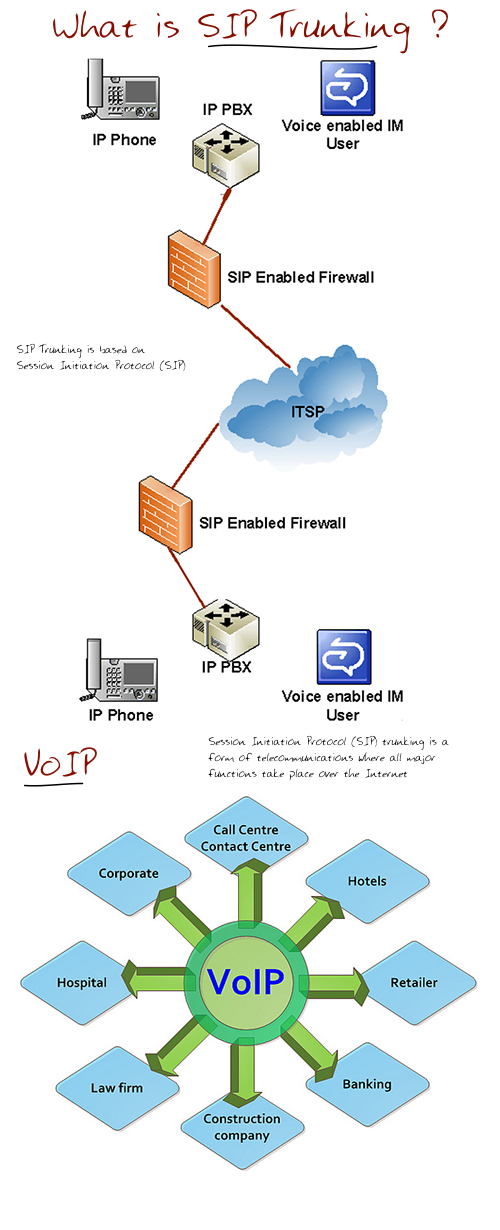 What-SIP-Trunking-is