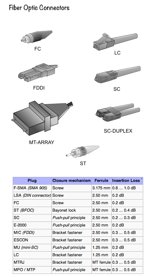 Fiber-Optic-Connectors