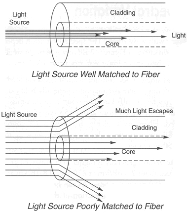 Multi-mode Optical Fiber