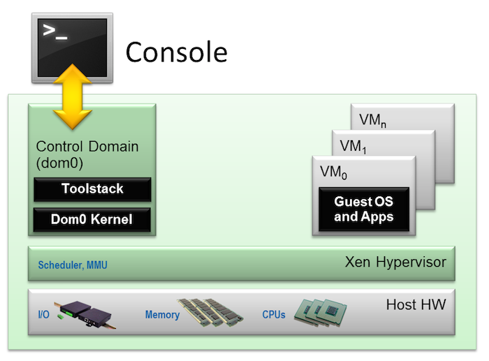 Xen Switches to Linux Foundation