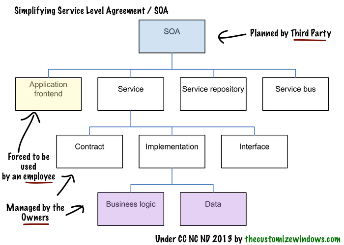 How To Write A Service Level Agreement  Writing And Editing