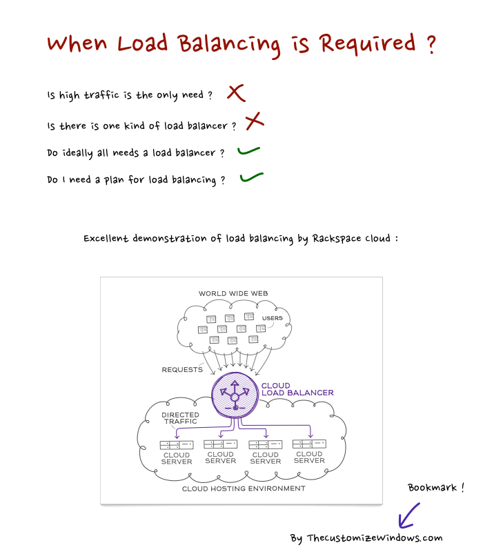 When Load Balancing is Required