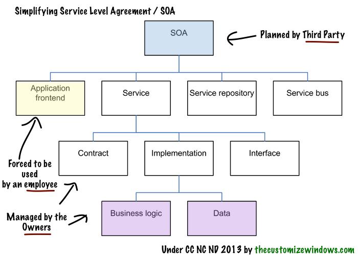 Service-Level-Agreement-SOA
