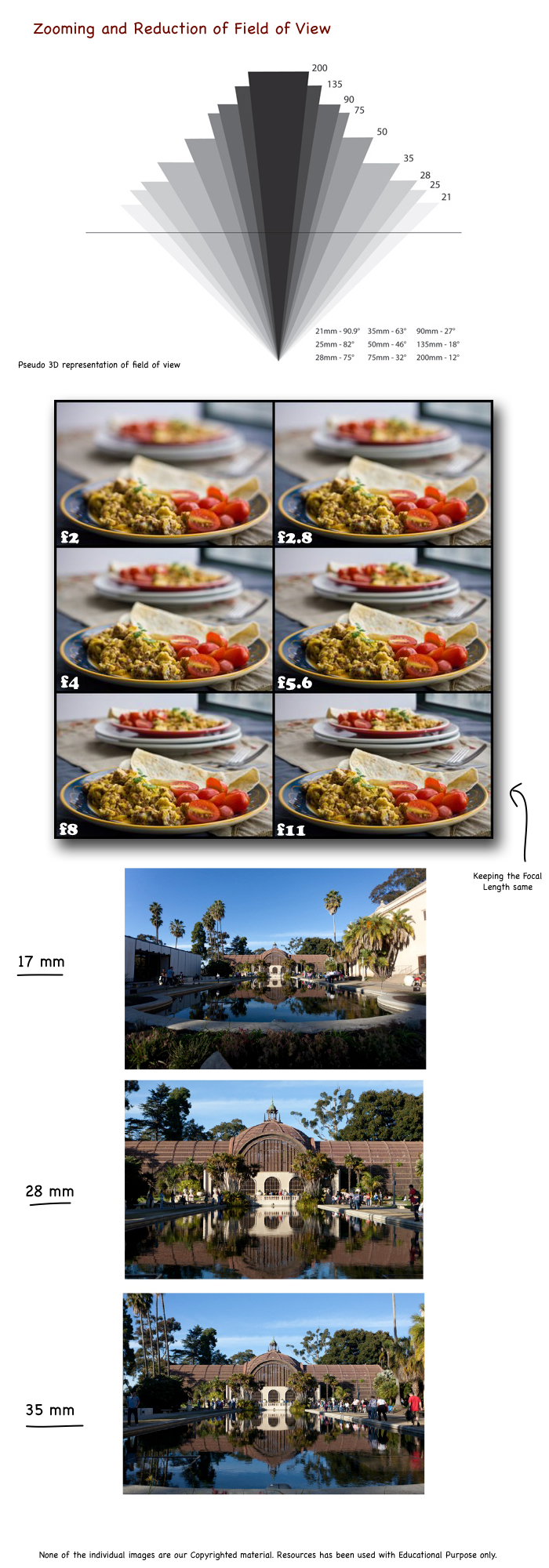 Zooming and Reduction of Field of View