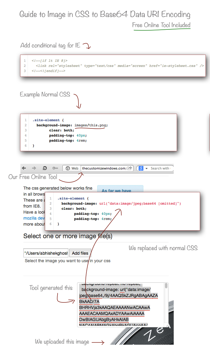 Guide-to-Image-in-CSS-to-Base64-Data-URI-Encoding