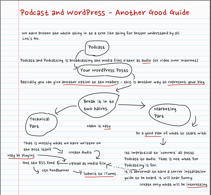 Podcast and WordPress