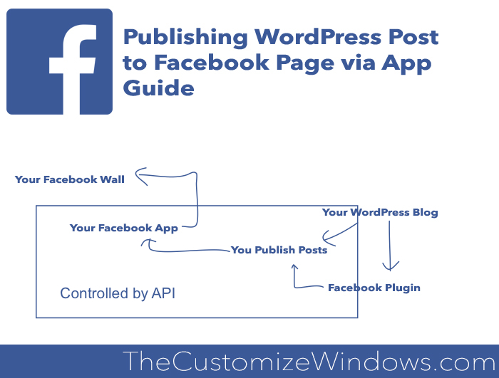 Publishing WordPress Post to Facebook Page via App Guide