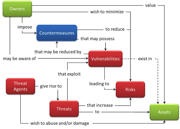 Security Risk and Virtualization