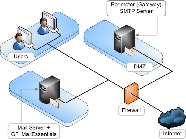Simple Mail Transfer Protocol-SMTP