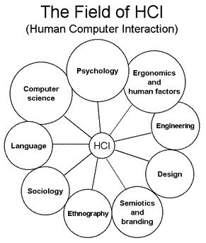 "Human""computer Interaction"