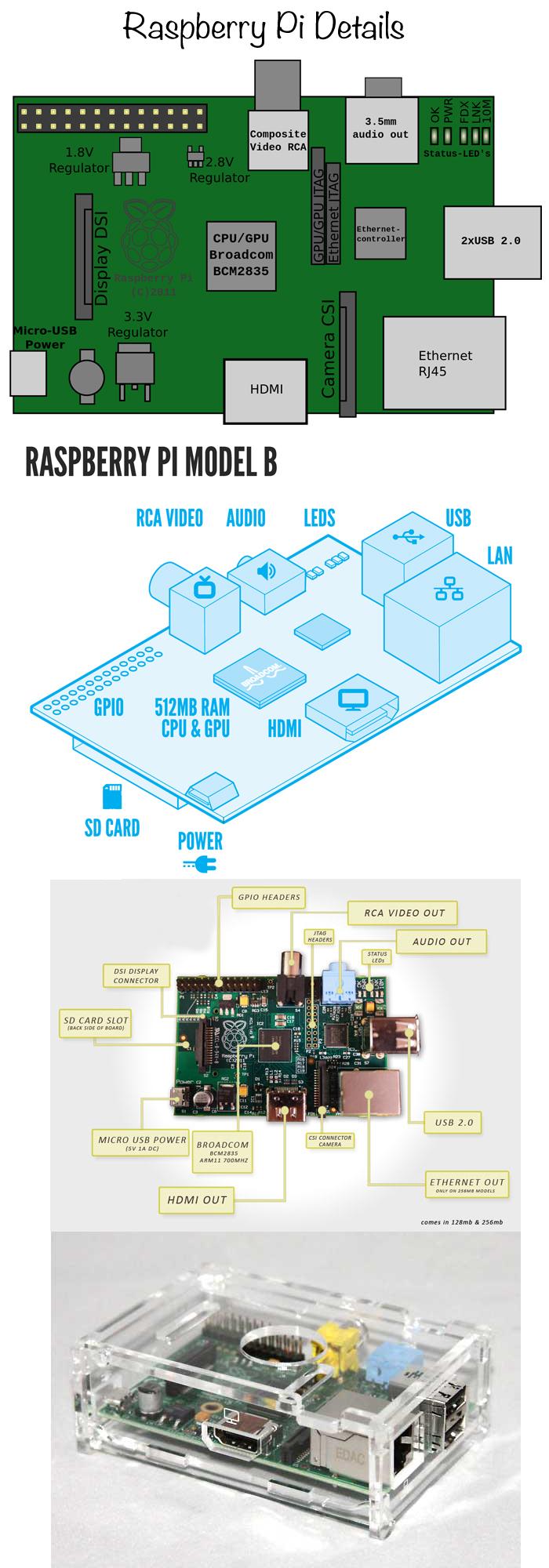 Raspberry-Pi-Details