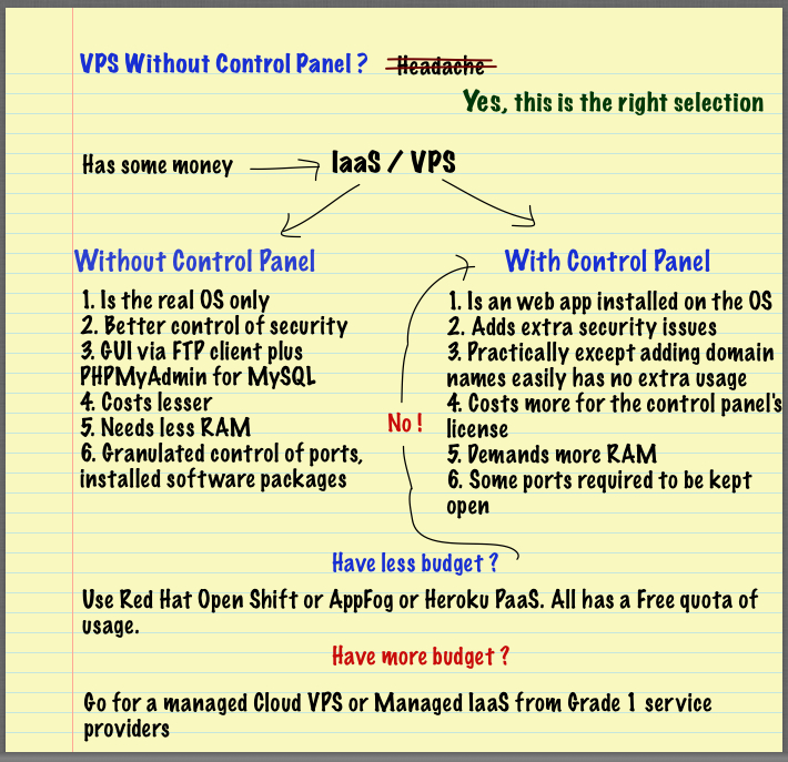 VPS Without Control Panel
