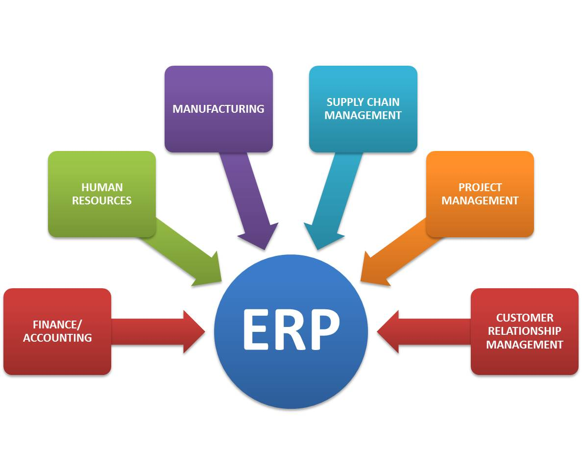 ERP or Enterprise Resource Planning