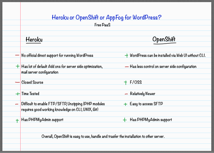 Heroku or OpenShift or AppFog for WordPress
