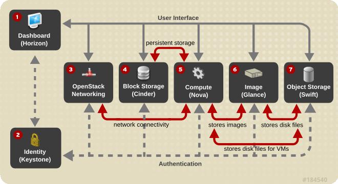Multiple Server Swift Installation