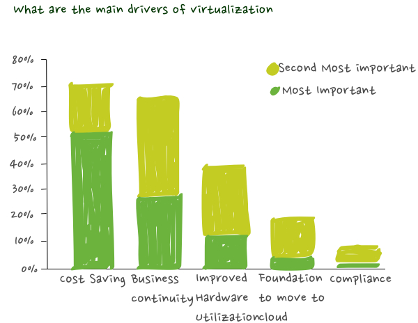 Virtualization - Essential To Know