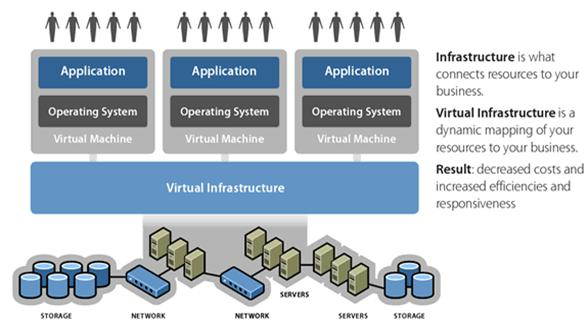 Application Should Dictate the Virtualization Platform Not Vice Versa