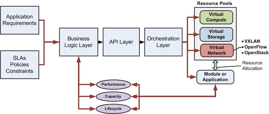 Intel and Data Centers-Rackscale Datacenter