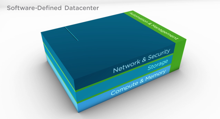 What is Software Defined Data Center-SDDC