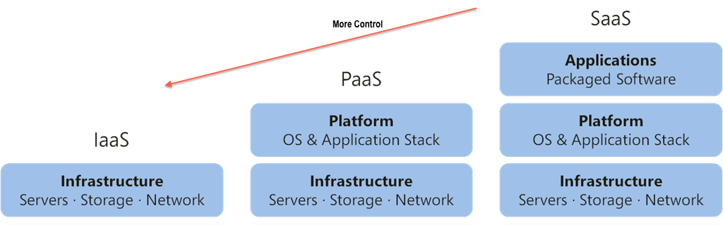 3 Reasons to Select PaaS