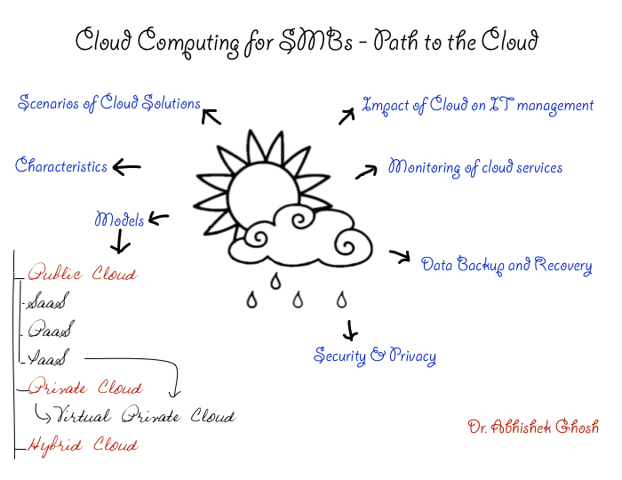 Cloud-Computing-for-SMBs