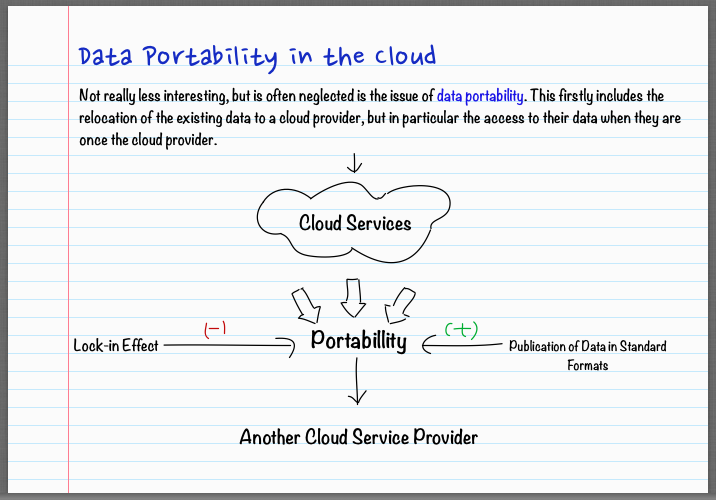 Data Portability in the Cloud