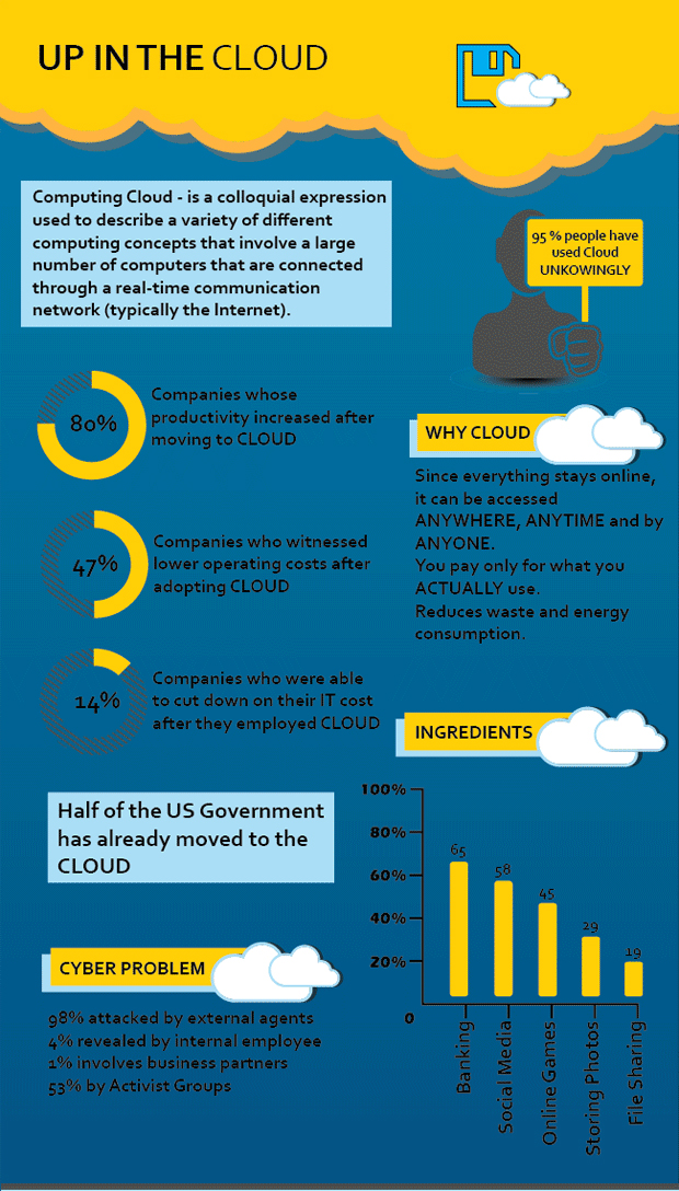 Strategic-Requirements-for-Including-Cloud-computing