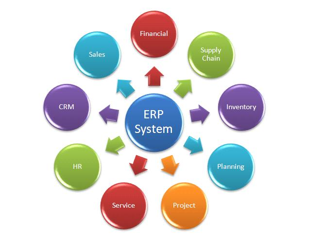 What ERP Software as a Service Has to Offer