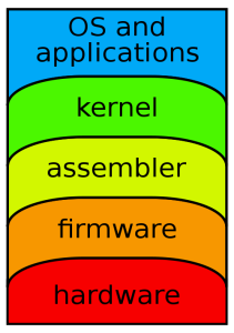 What is Abstraction Layer