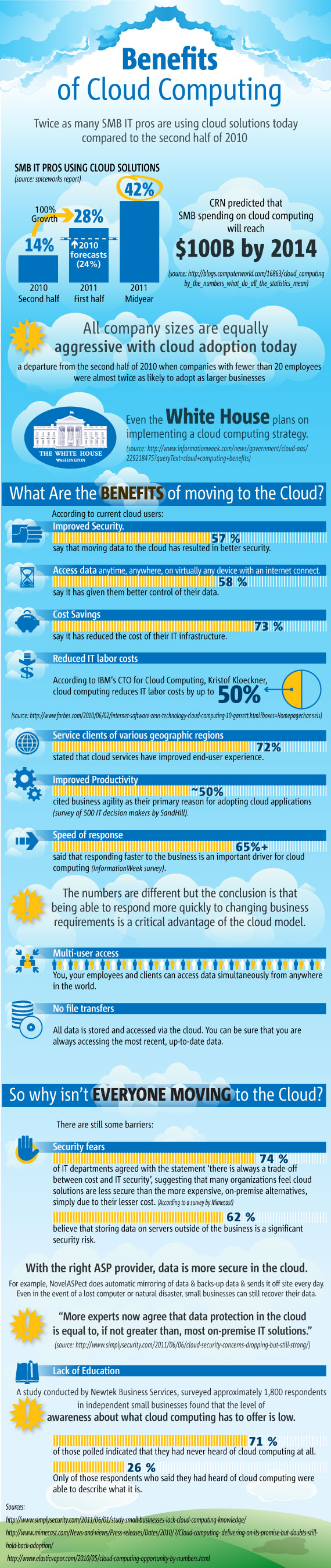 Use of Cloud Computing in Small Business