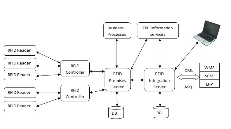 What is Radio-frequency Identification-RFID