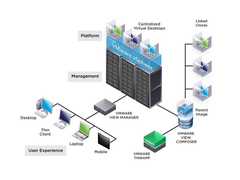 Benefits of Desktop Virtualization Diagram