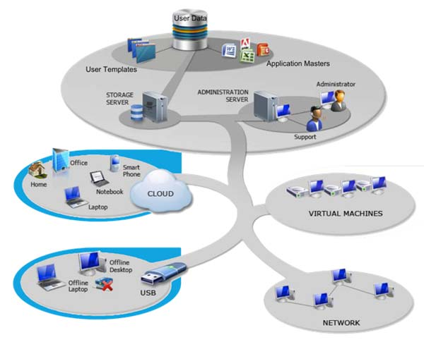 Benefits of Desktop Virtualization for Businesses