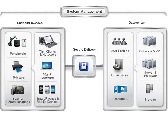 Benefits of Desktop Virtualization