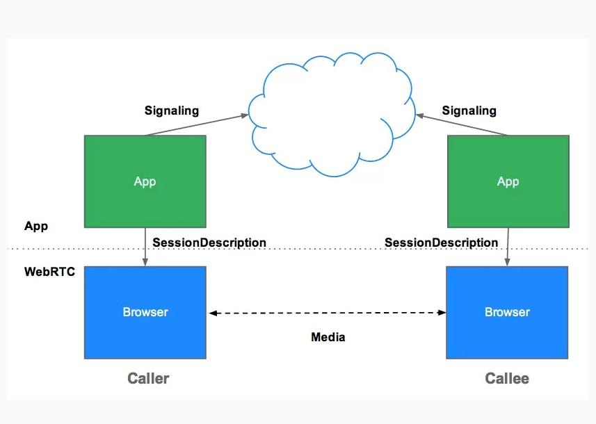 Cloud Based WebApp for Patient Interview