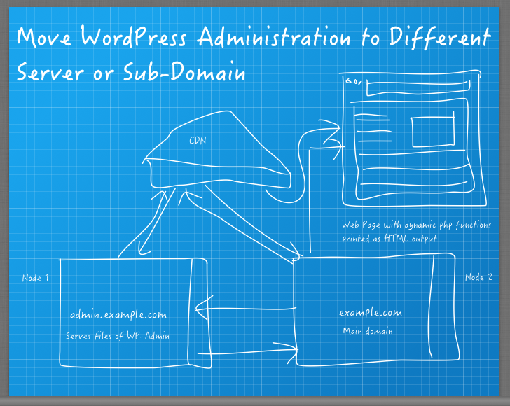 Move WordPress Administration to Different Server