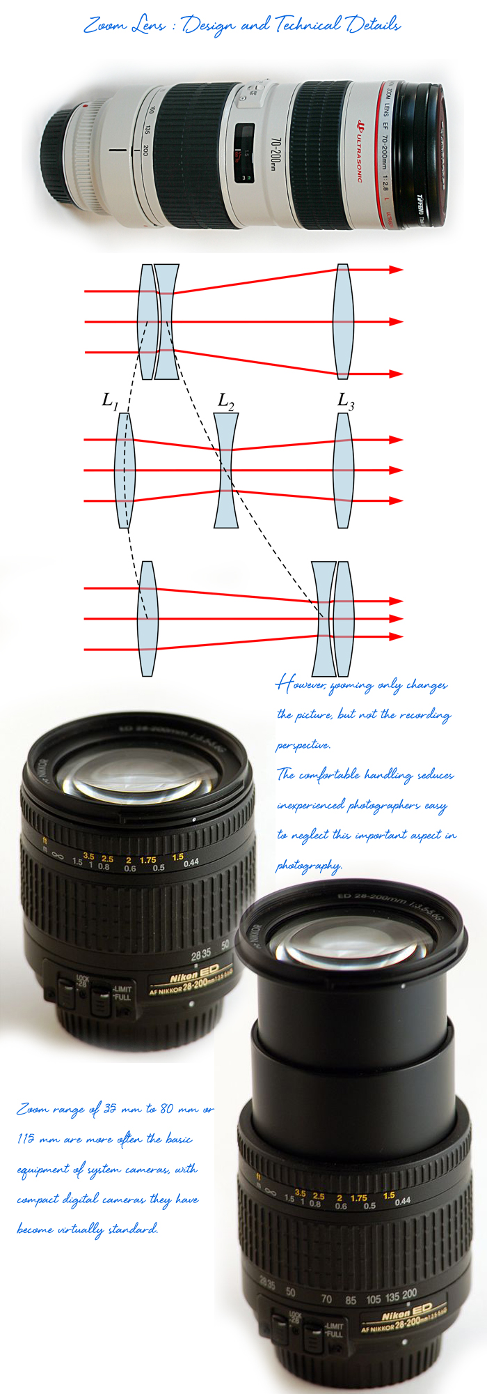 Zoom-Lens-Design-and-Technical-Details