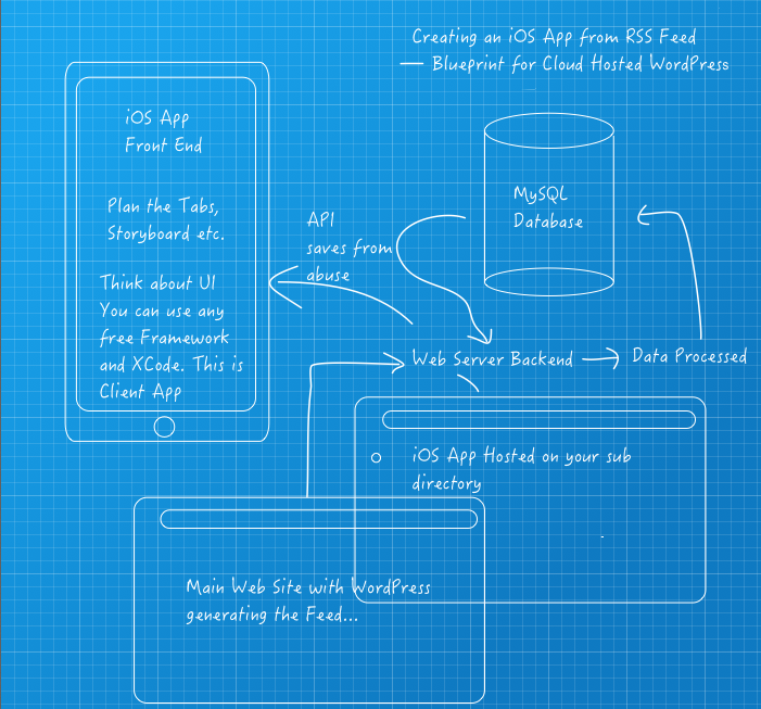 Creating an iOS App from RSS Feed