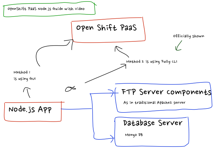 OpenShift-Node-js-Tutorial-with-Video
