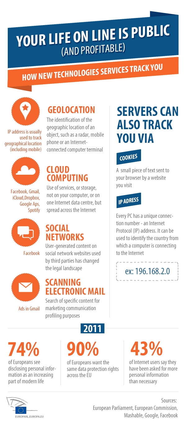 Privacy in Cloud Computing