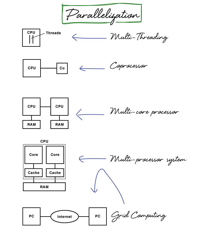 Parallelization-Processor