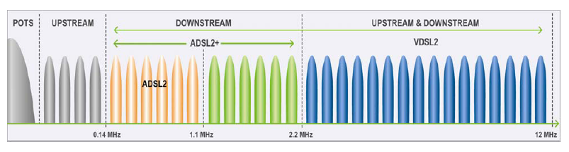 What is VDSL2