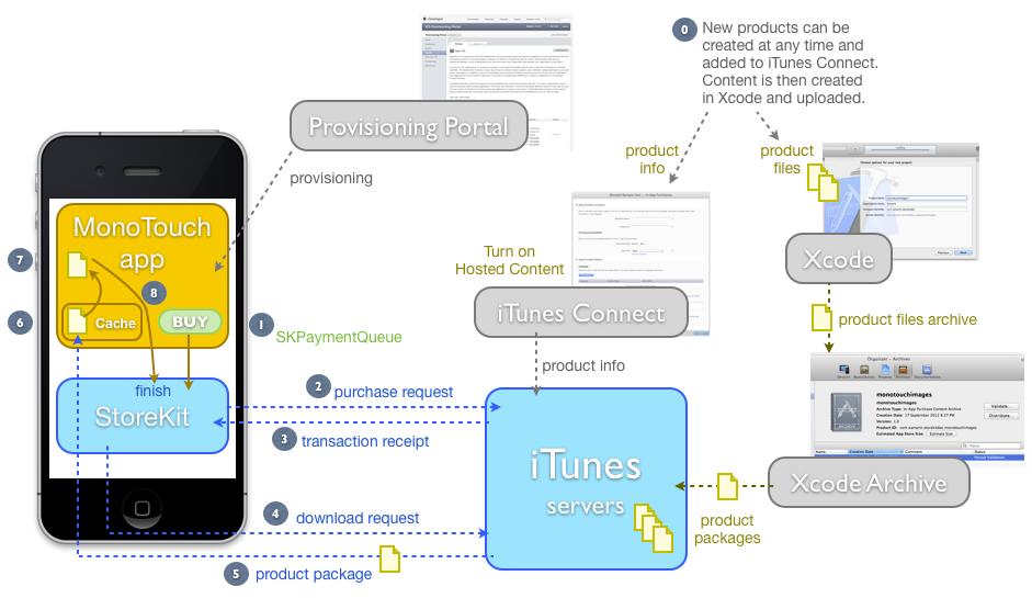 iOS App Hosting
