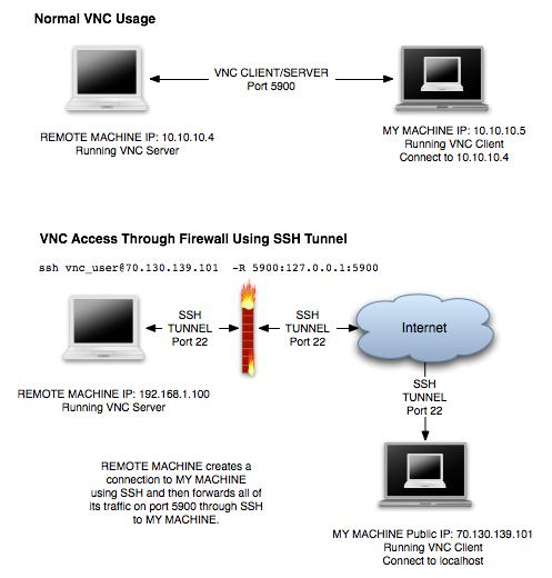 HTML5 Clientless Remote Desktop Guacamole Video
