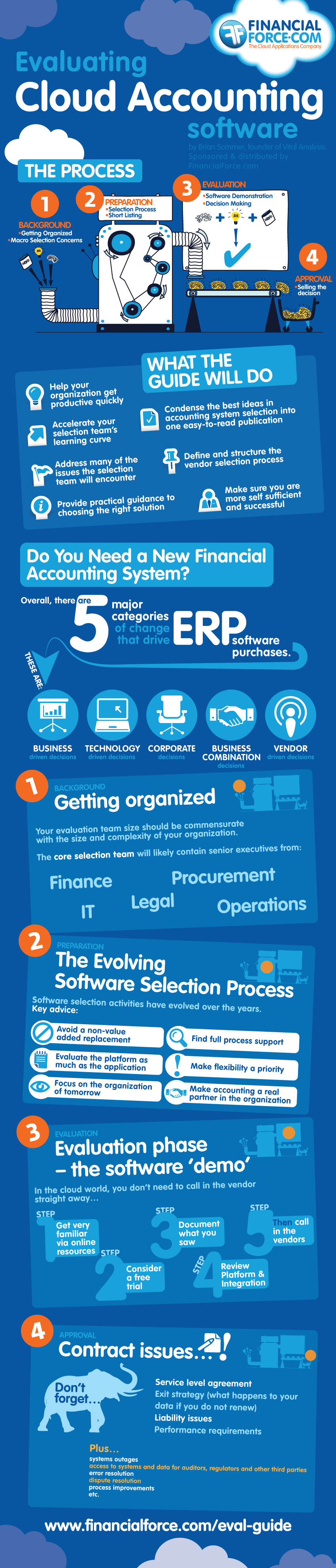 ERP Cloud Computing Services