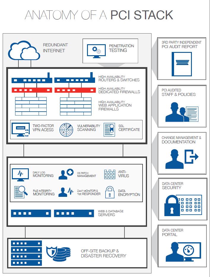 IaaS Cloud Vendor Selection Criteria