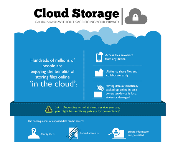 Minimum To Know About Cloud Computing